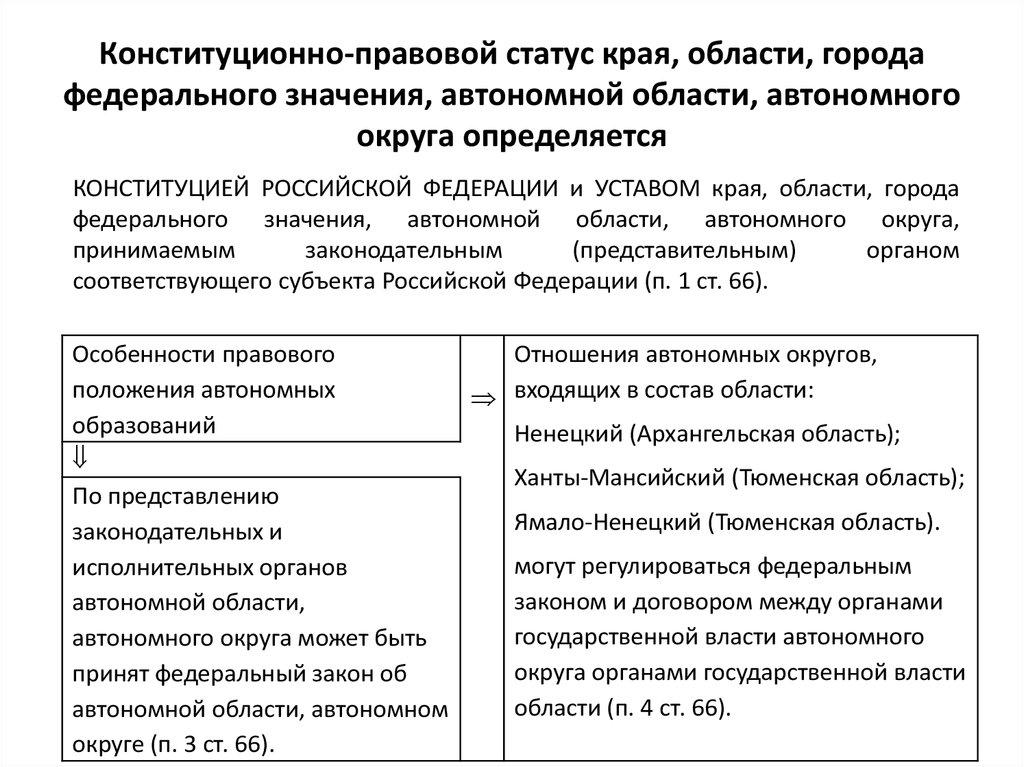 Правовые статусы городов в россии