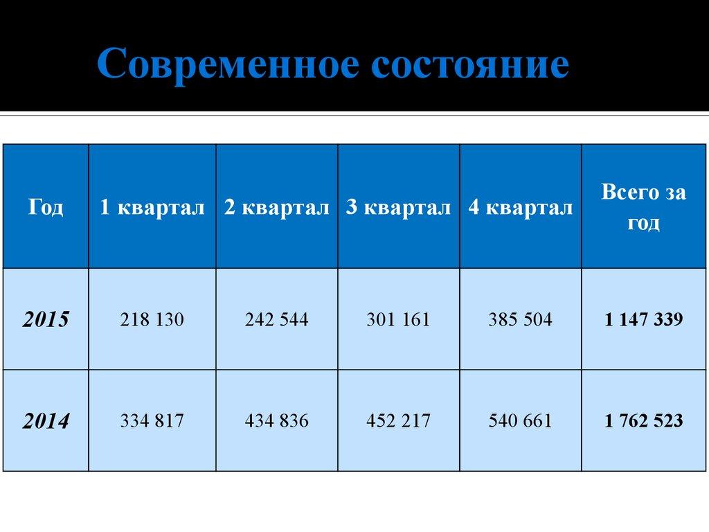 современное состояние среднего бизнеса в россии