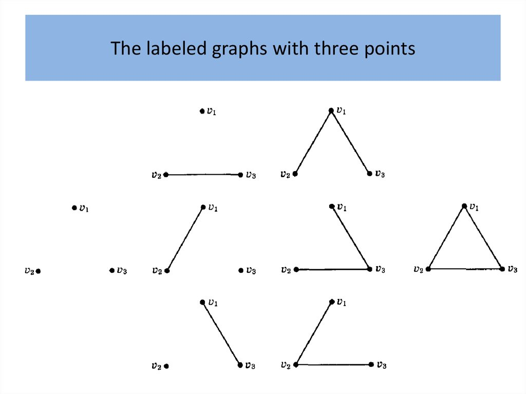 The labeled graphs with three points