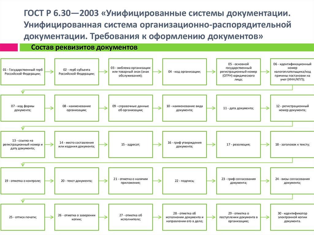 Госта р 630-2003 унифицированные системы документации