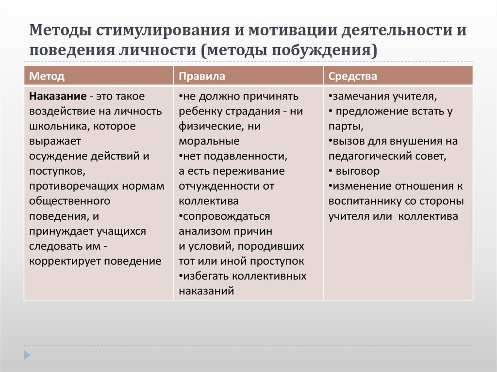 § 4. Методы стимулирования и мотивации деятельности и ...
