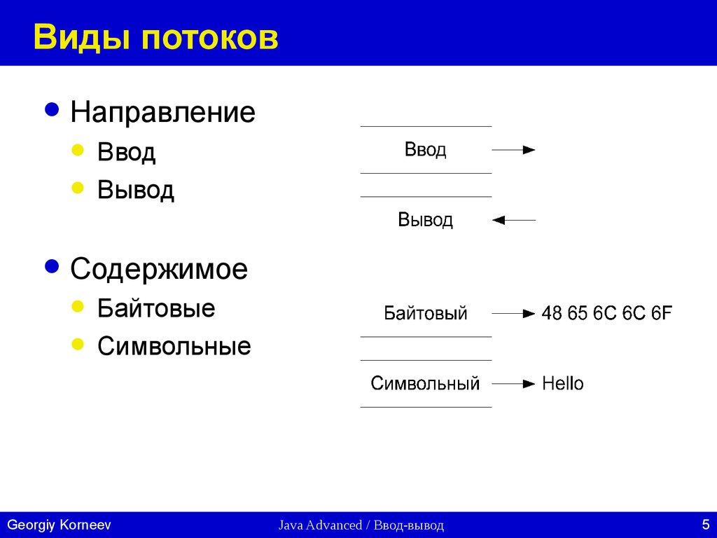 строка вызова метода bufferedinputfileread( ) // используется для создания потока stringreader //