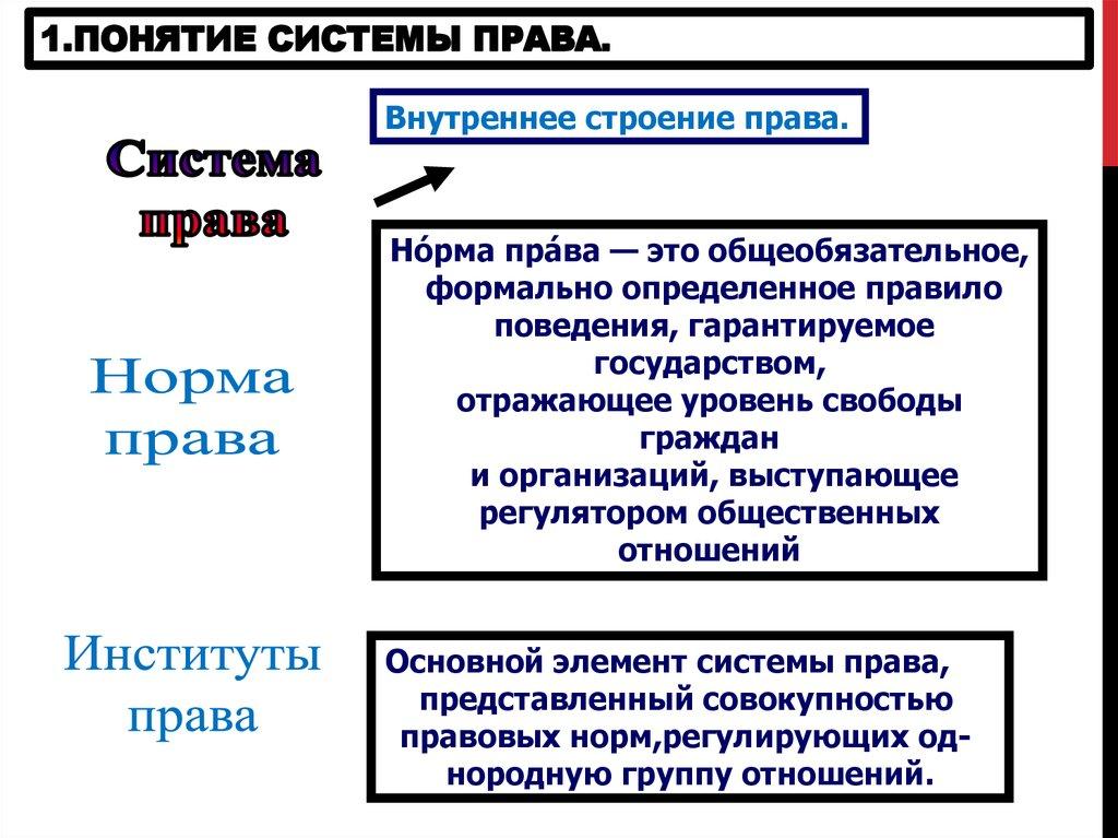 Понятие и признаки государства