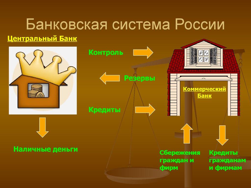 Картинки по запросу банковская система рф коммерческие банки