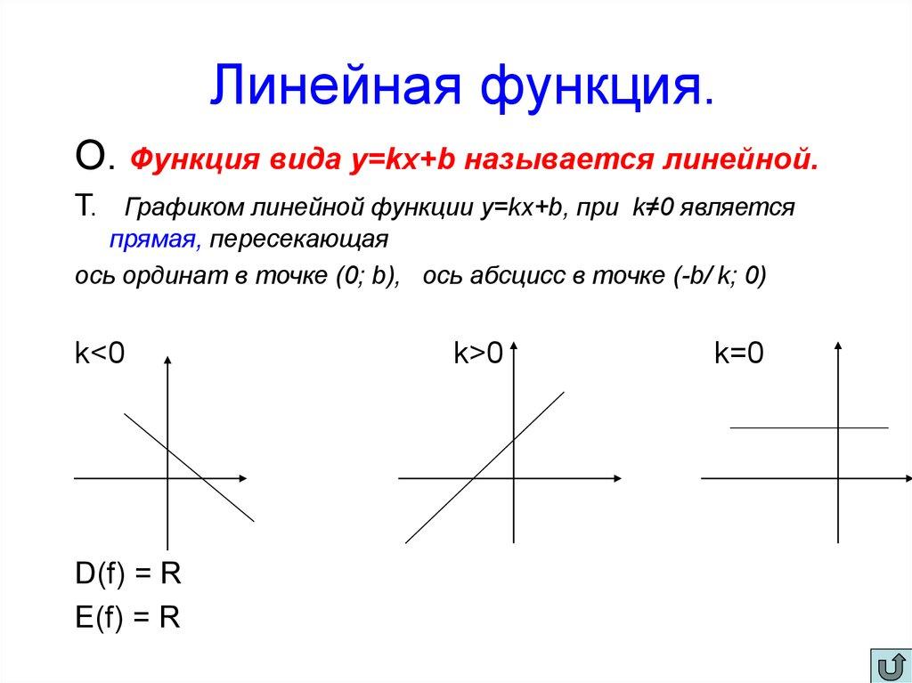 преобразование графиков степенных функций презентация