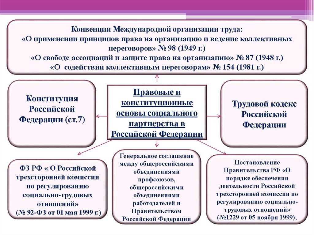 Особенности отношений в сфере частного права