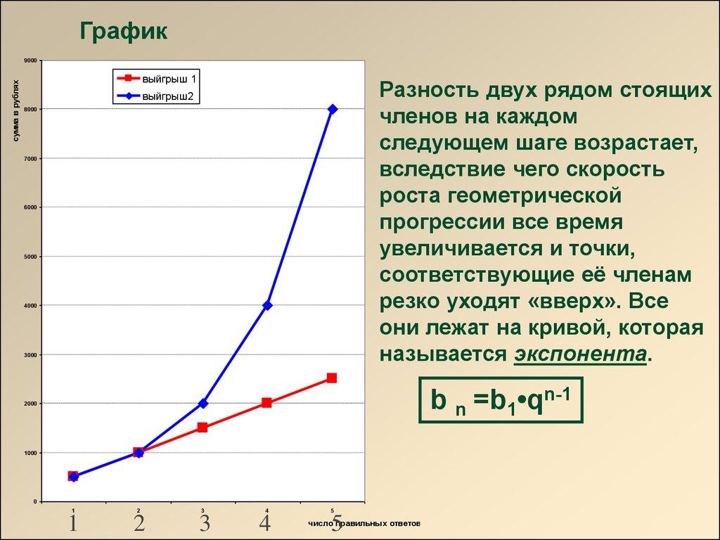 Сравнение арифметической и геометрической прогрессий ... прогрессия