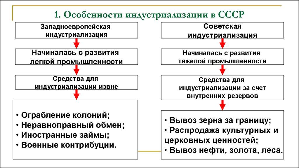 луганщина в годы советской модернизации реферат