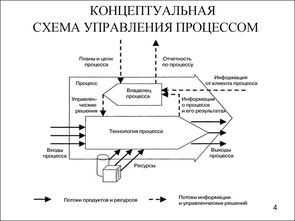 Литвак Разработка Управленческого Решения