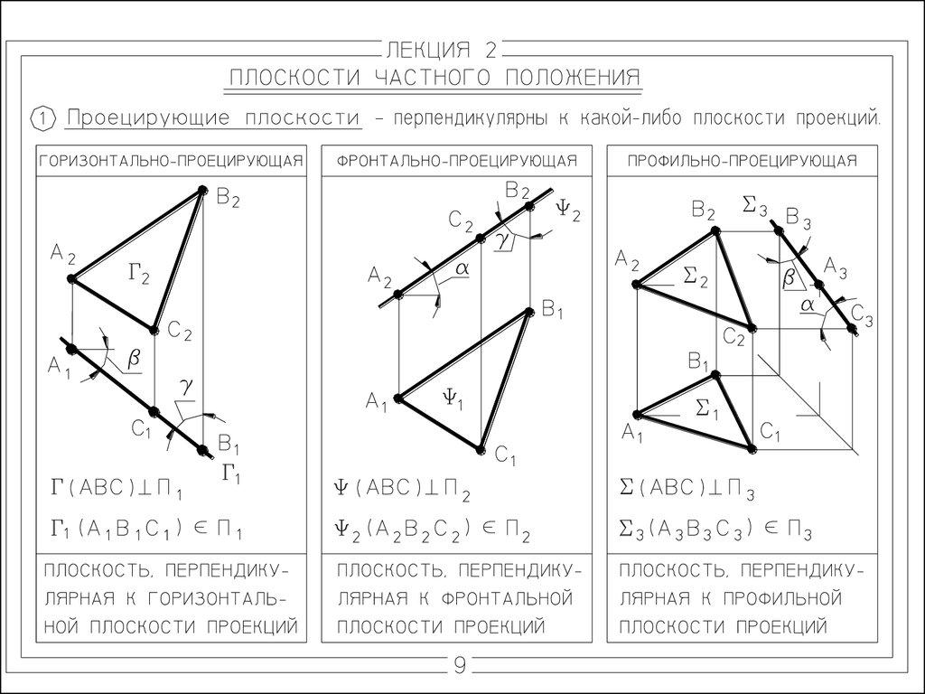 18. Прямая и обратная геодезические задачи.