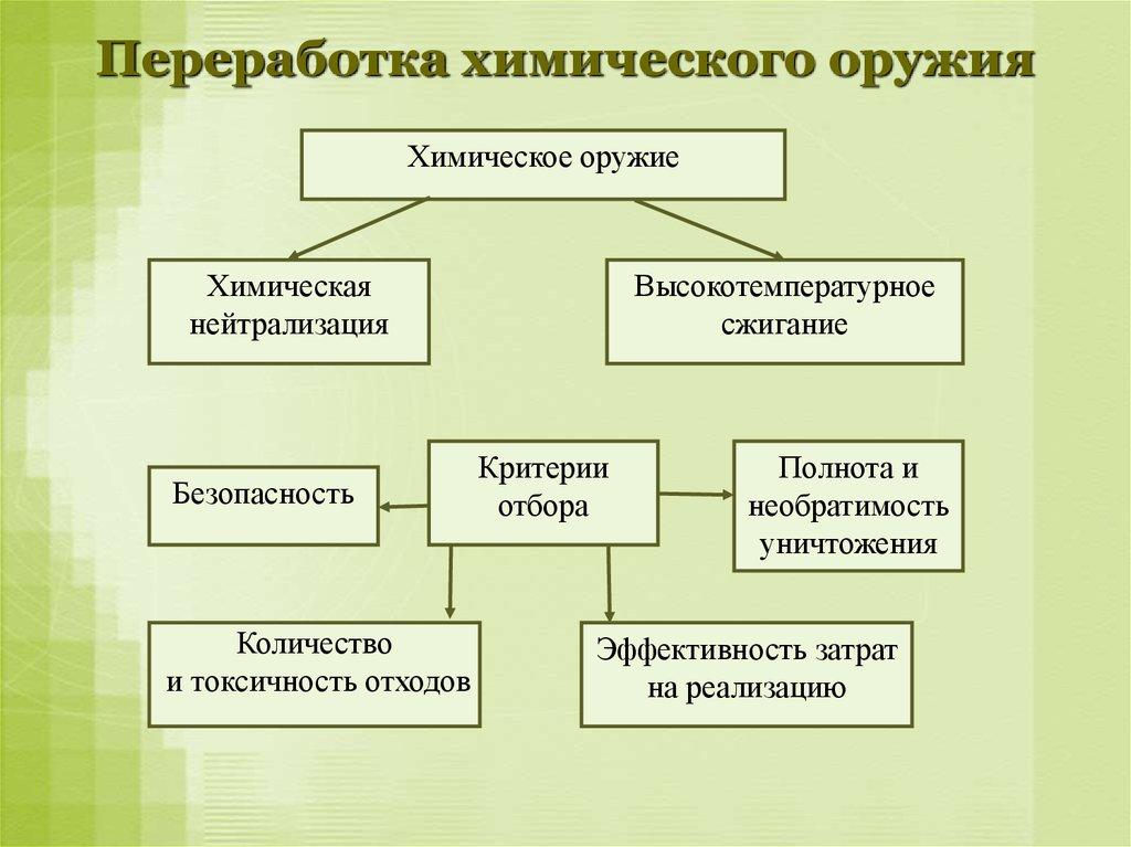 развитие цивилизации реферат