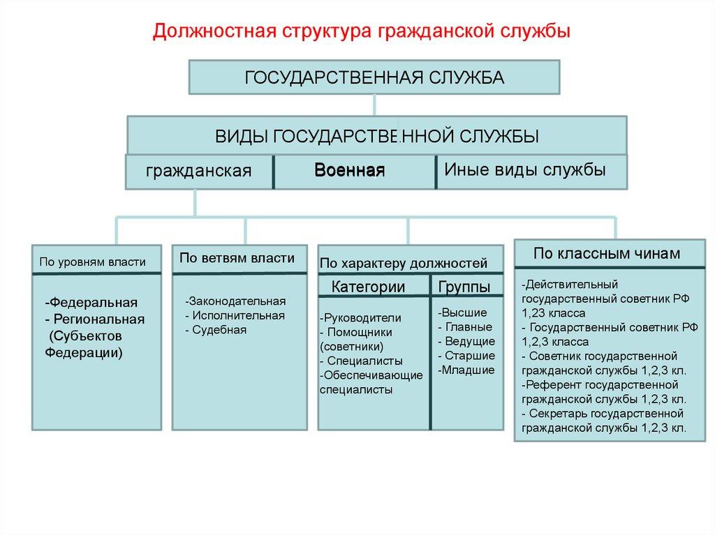Схема должностей государственной службы