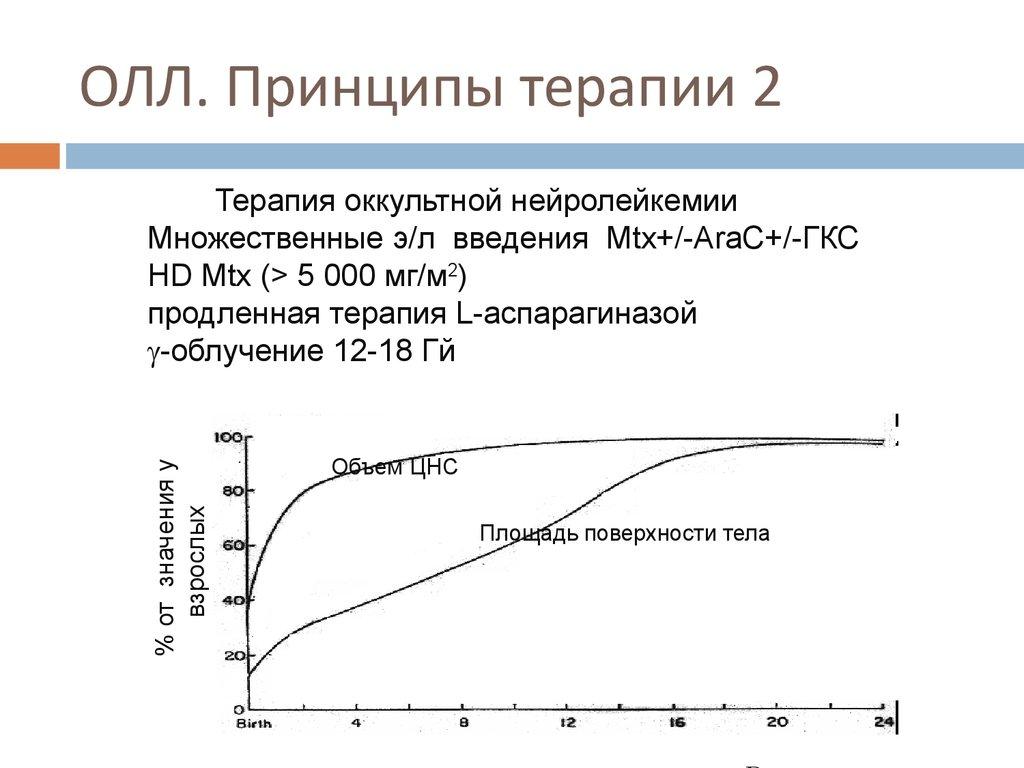 и лейкоза на Medside.ru Симптомы лечение
