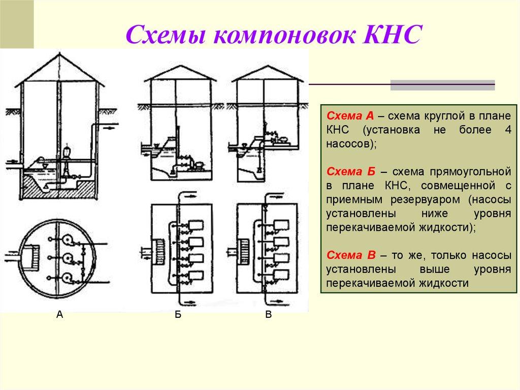 схема автоматизации насосной станции первого подъема