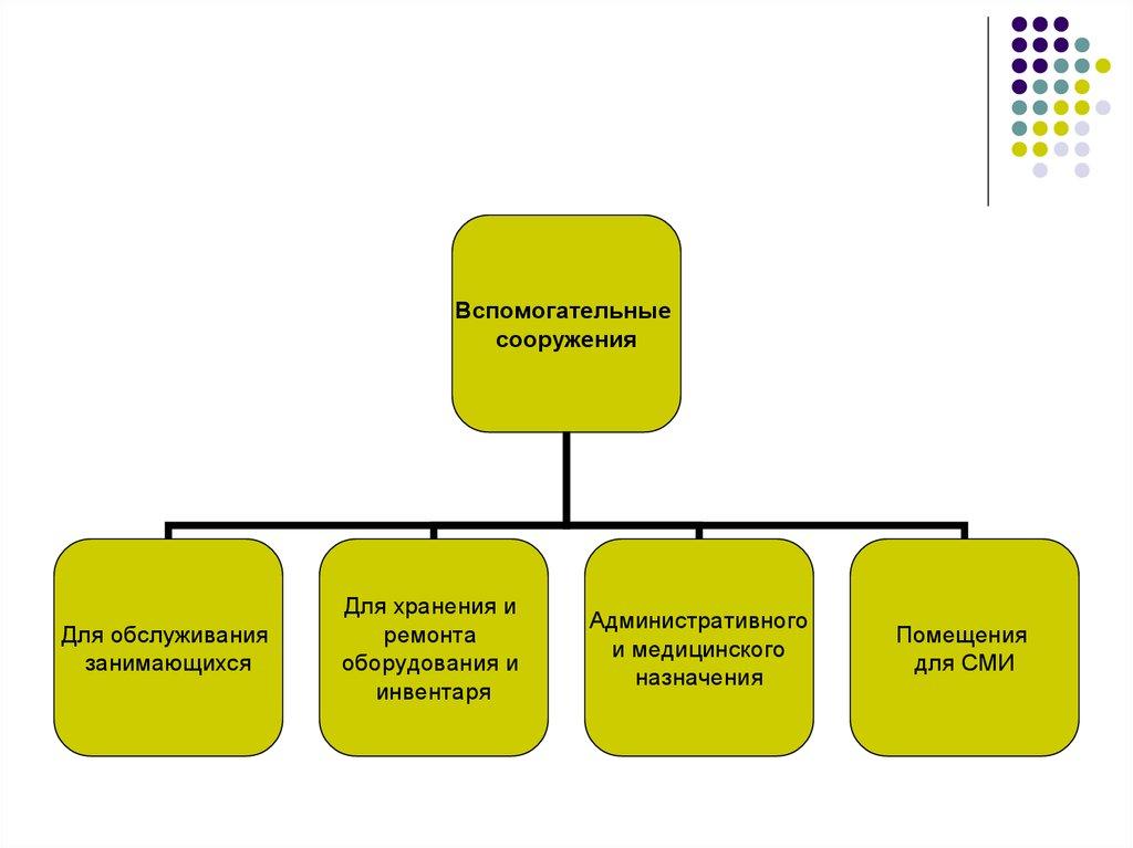 Инструкция о медицинском обеспечении спортивного сооружения