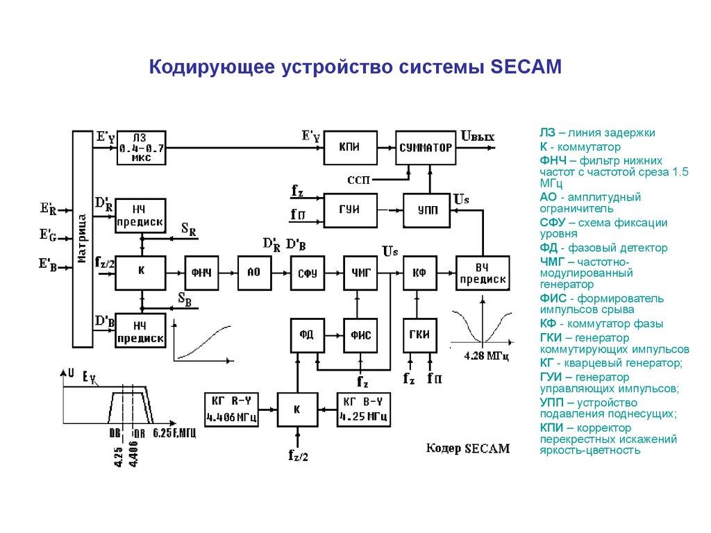 Устройство для передачи AV сигнала посредством ...