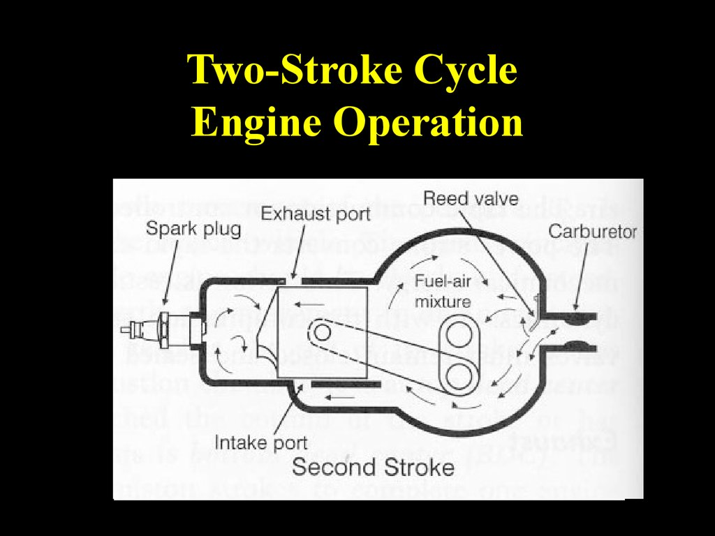 Carburetor  ponents Of Carburetor likewise Pride Is The Prime Root Of All Sin in addition 63290 Cam Follower Design Basics additionally 35258 together with Internal  bustion Engine 42351120. on internal combustion engine basics