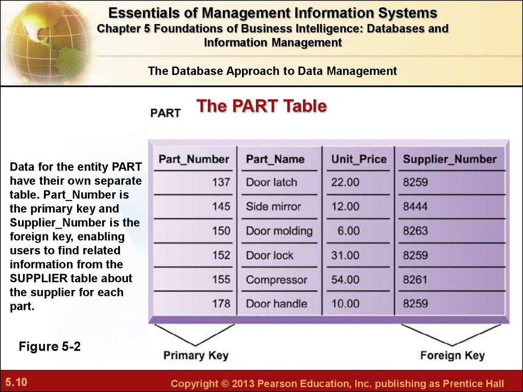 Data warehousing at rei understanding the customer