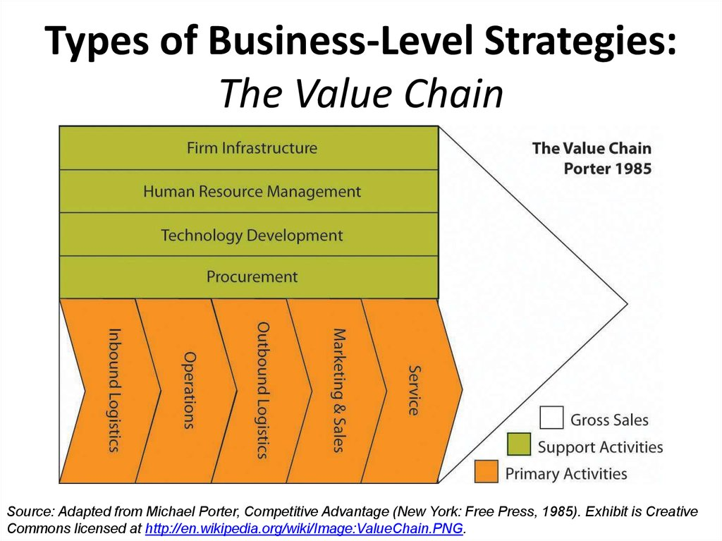 the value chain Get expert answers to your questions in supply chain and value chain analysis and more on researchgate, the professional network for scientists.