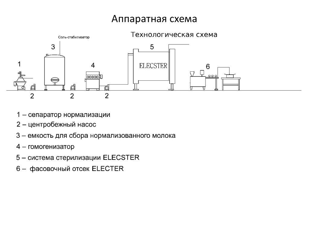 Технологическая схема работы предприятия Разработка технологического регламента Разработка
