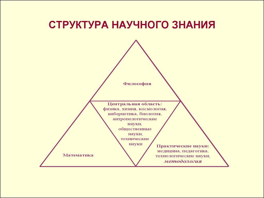 методология научного исследования реферат