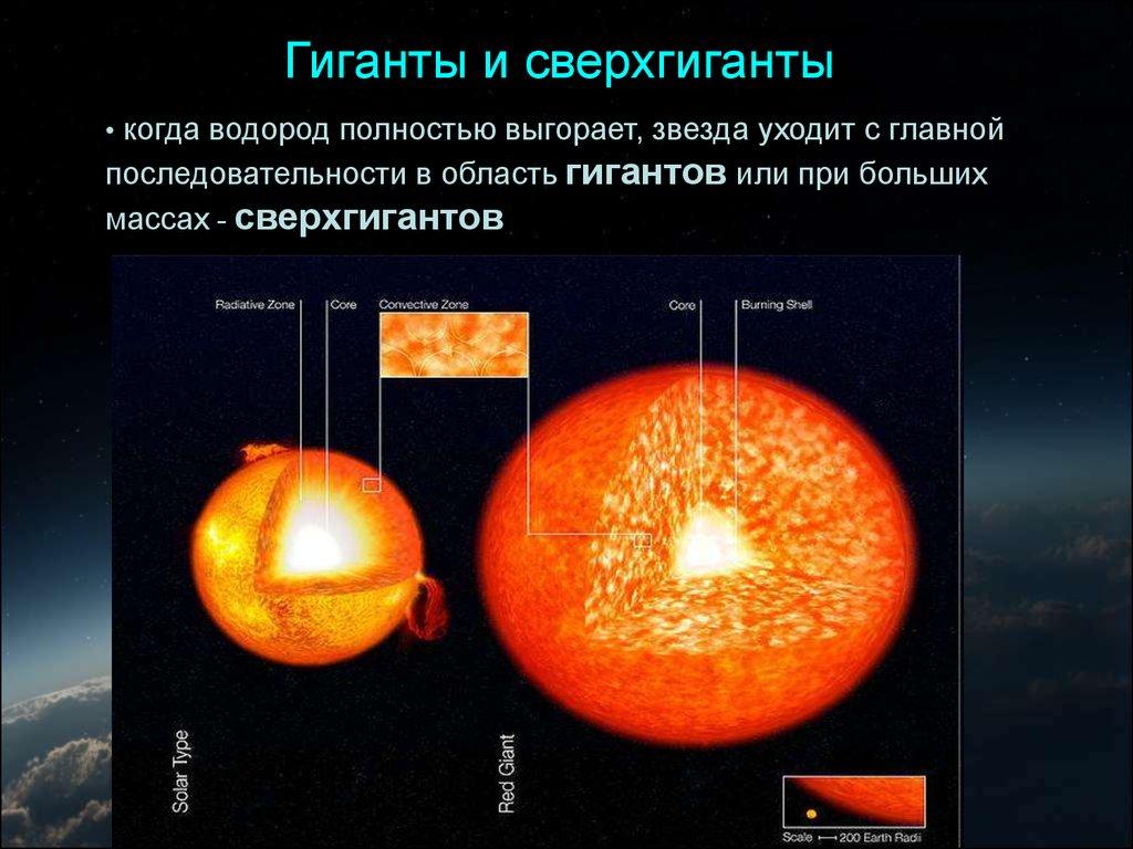 внутреннее строение солнца и звезд презентация