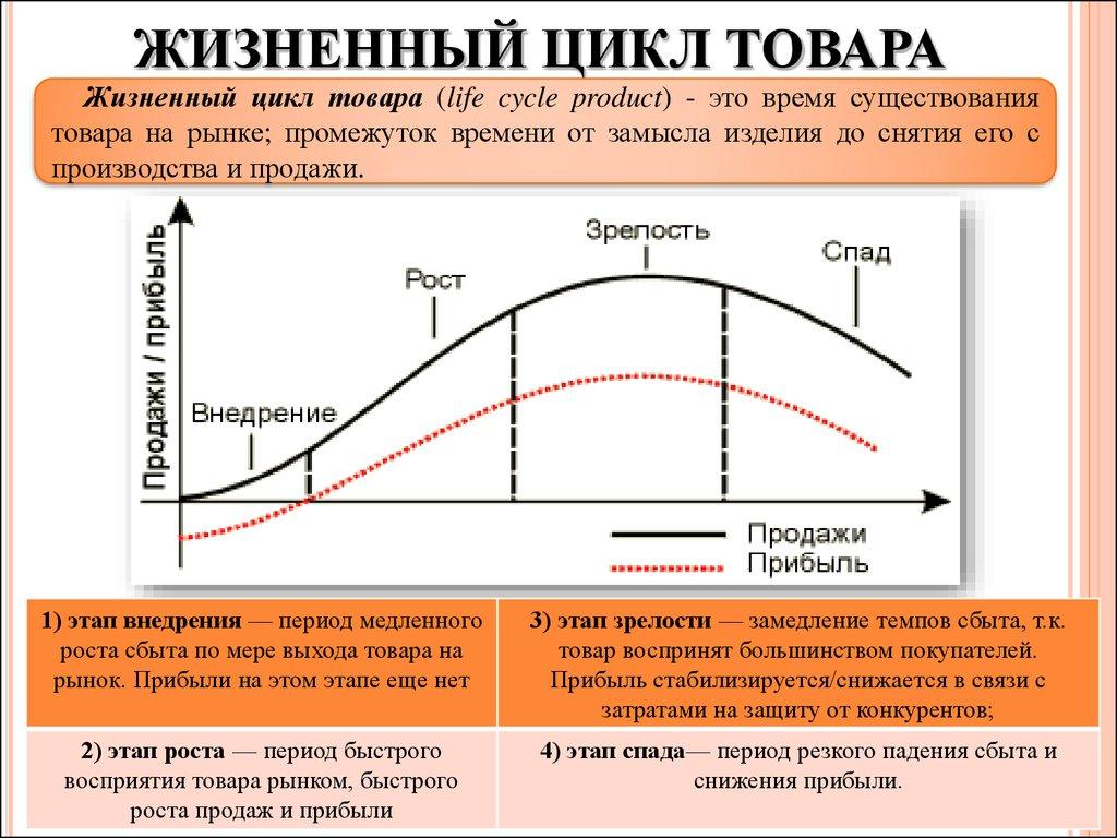Определение графиков жизненной и энергетической активности