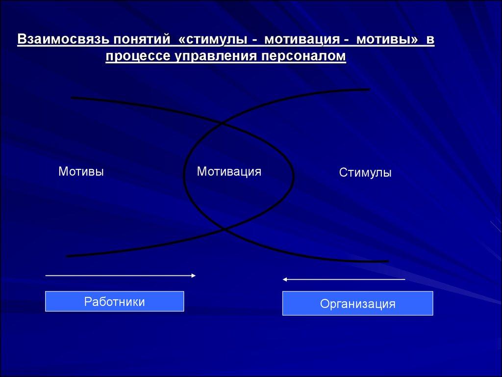 Шпаргалка: Понятие и сущность менеджмента - BestReferat.ru
