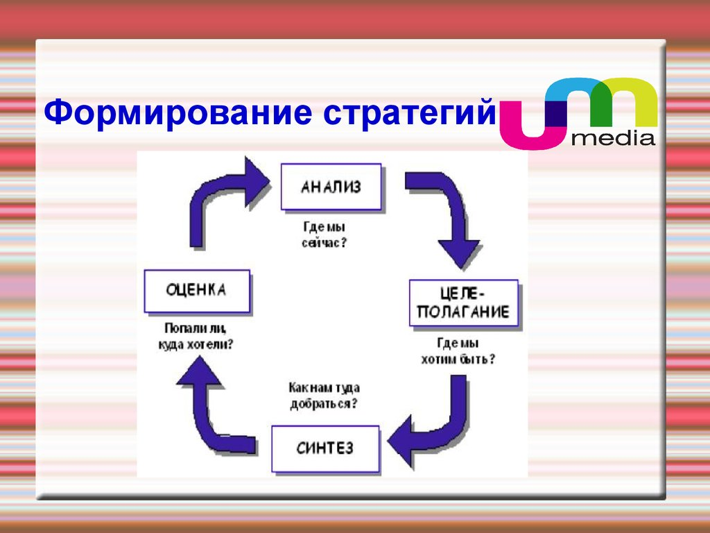 презентации свод анализ