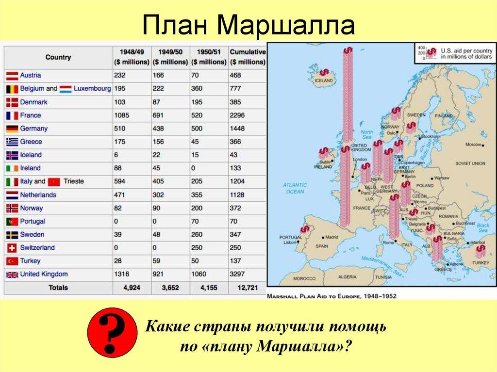 каково было отношение в европе к плану маршала