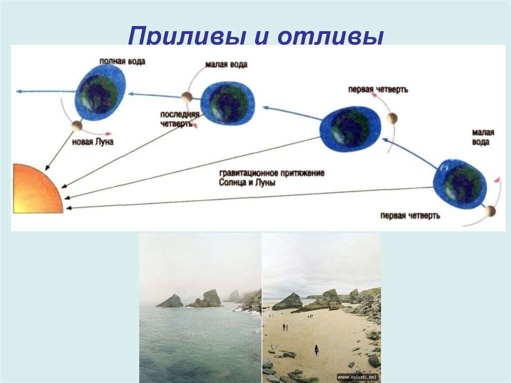 таблицы приливов и отливов сахалин