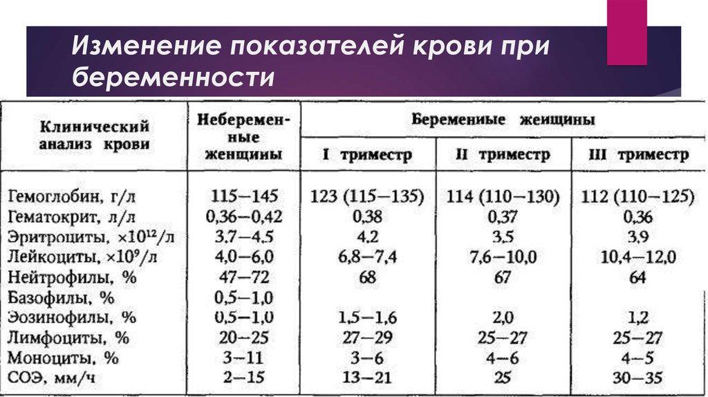 Лейкоциты 10 в крови у беременных 67