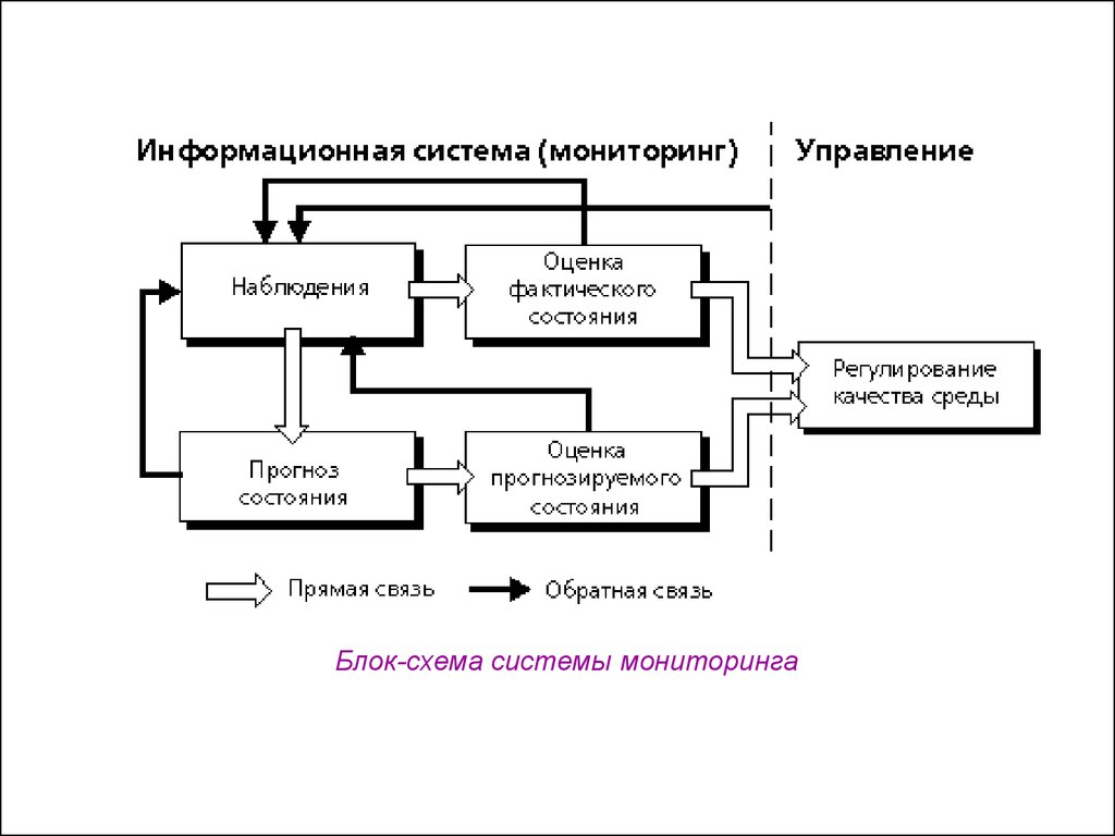 окружающей среды рф презентация