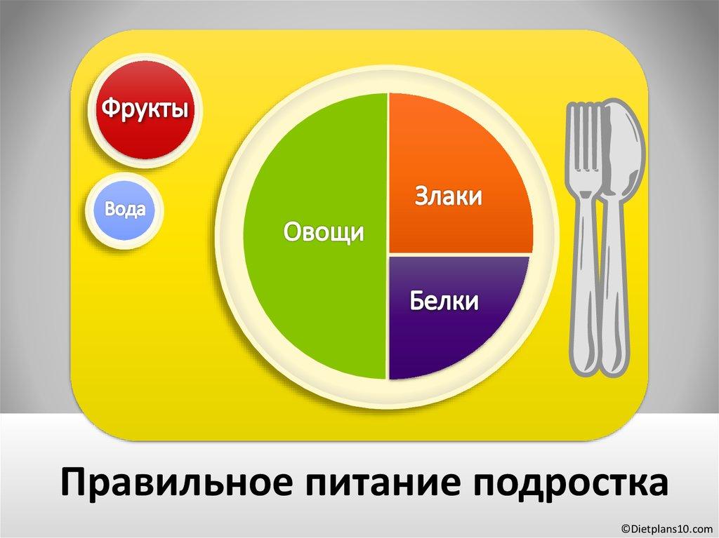 сырники правильное питание рецепты