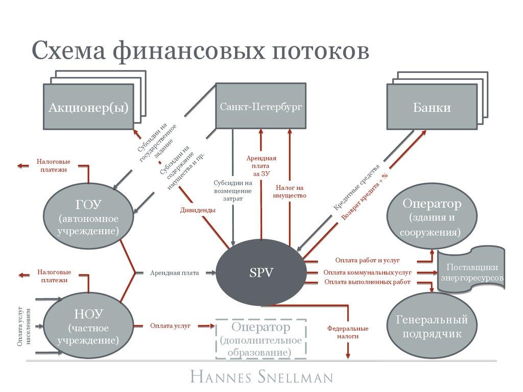 финансовые схемы с использованием займов и кредитов