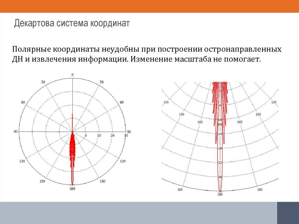 Как сделать декартову систему координат