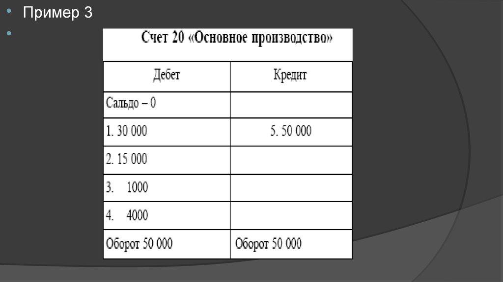 Схема учета процесса заготовления материальных ценностей
