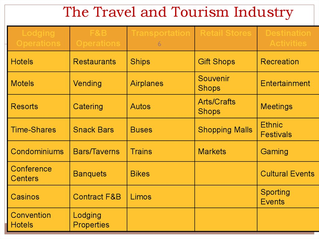The Travel and Tourism Industry in Perspective ... | 1024 x 767 jpeg 132kB