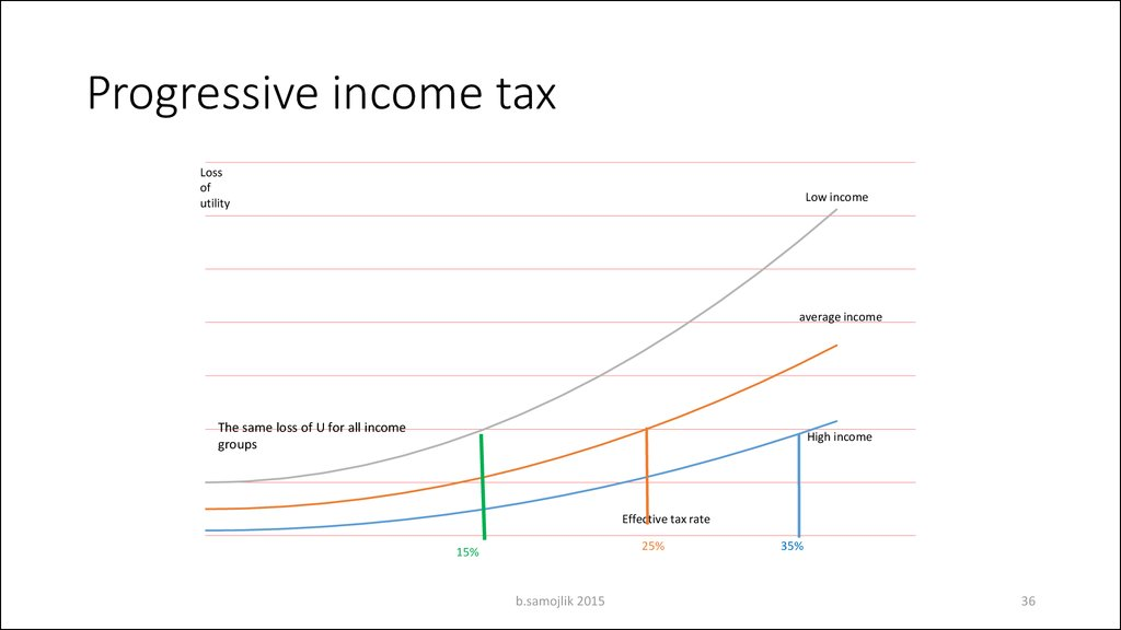 Progressive taxation