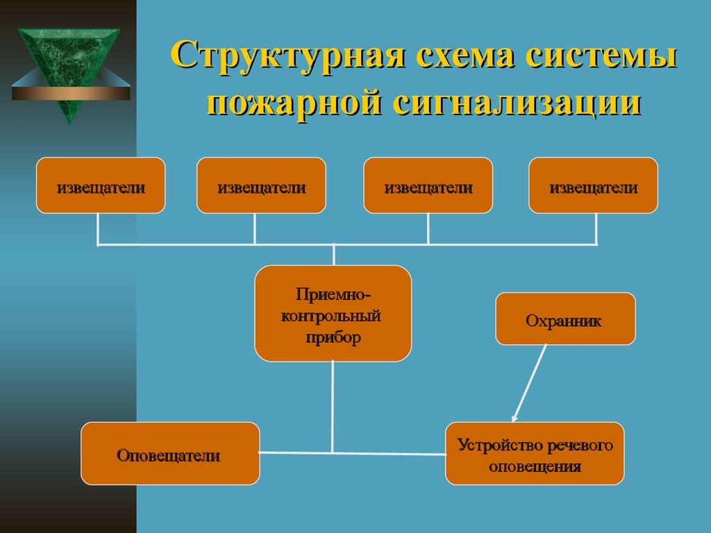 Системы безопасности предприятия системы инженерных и