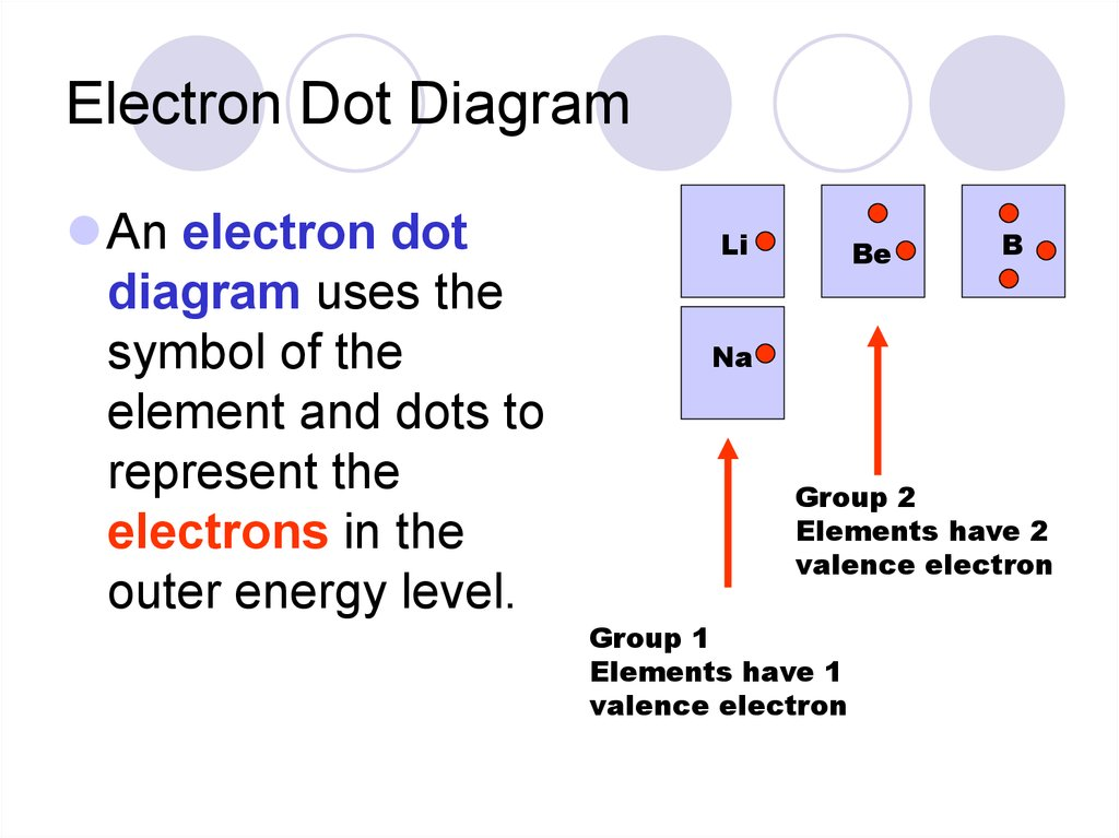 lithium dot diagram properties of atoms and the periodic table - презентация ... dot diagram of h2o2 #5