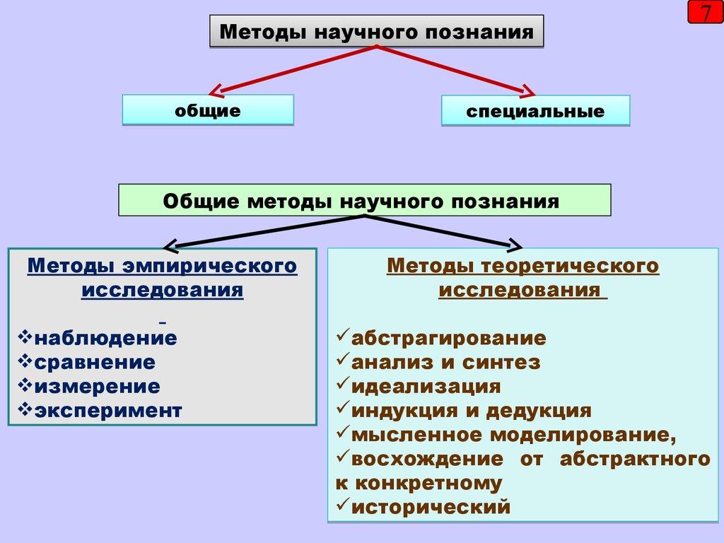 методы исследования пенсионной системы курсовая