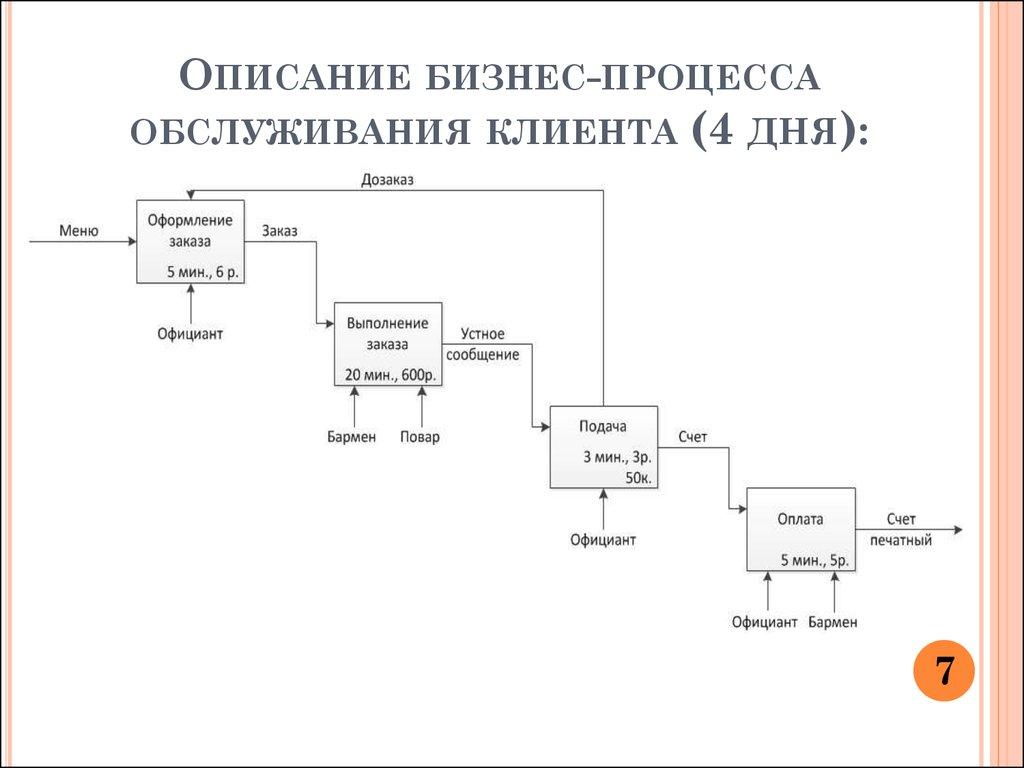 Процесс обслуживания клиентов схема