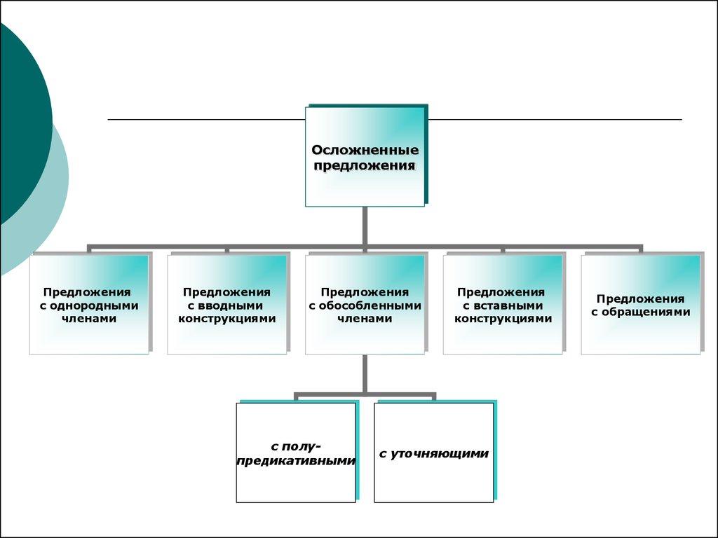 презентация осложненные предложения