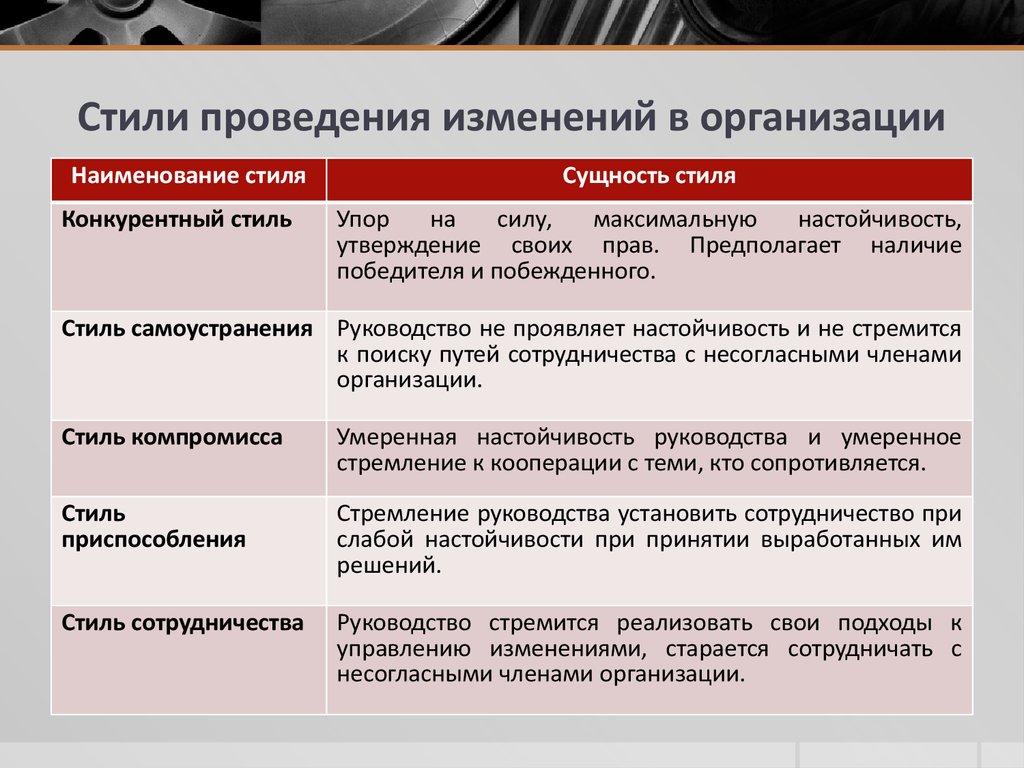 развитие организации реферат