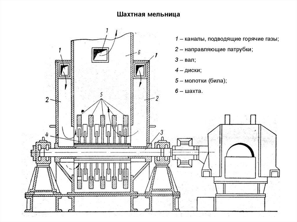 Технология производства вяжущих веществ