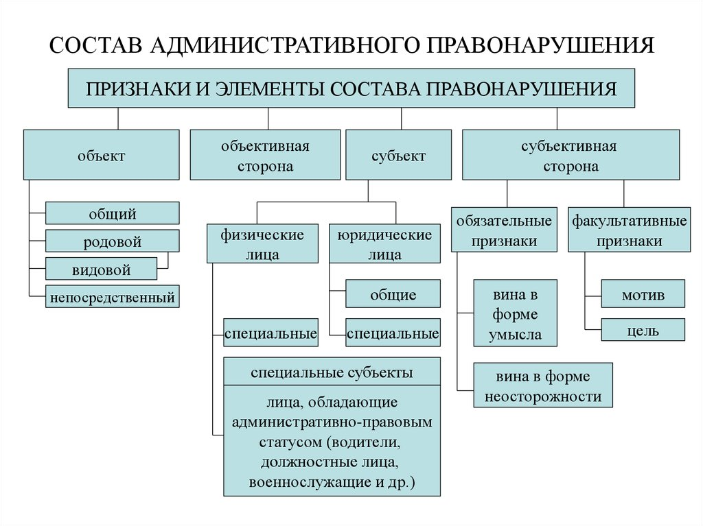 Правонарушение элементы состава правонарушения схема