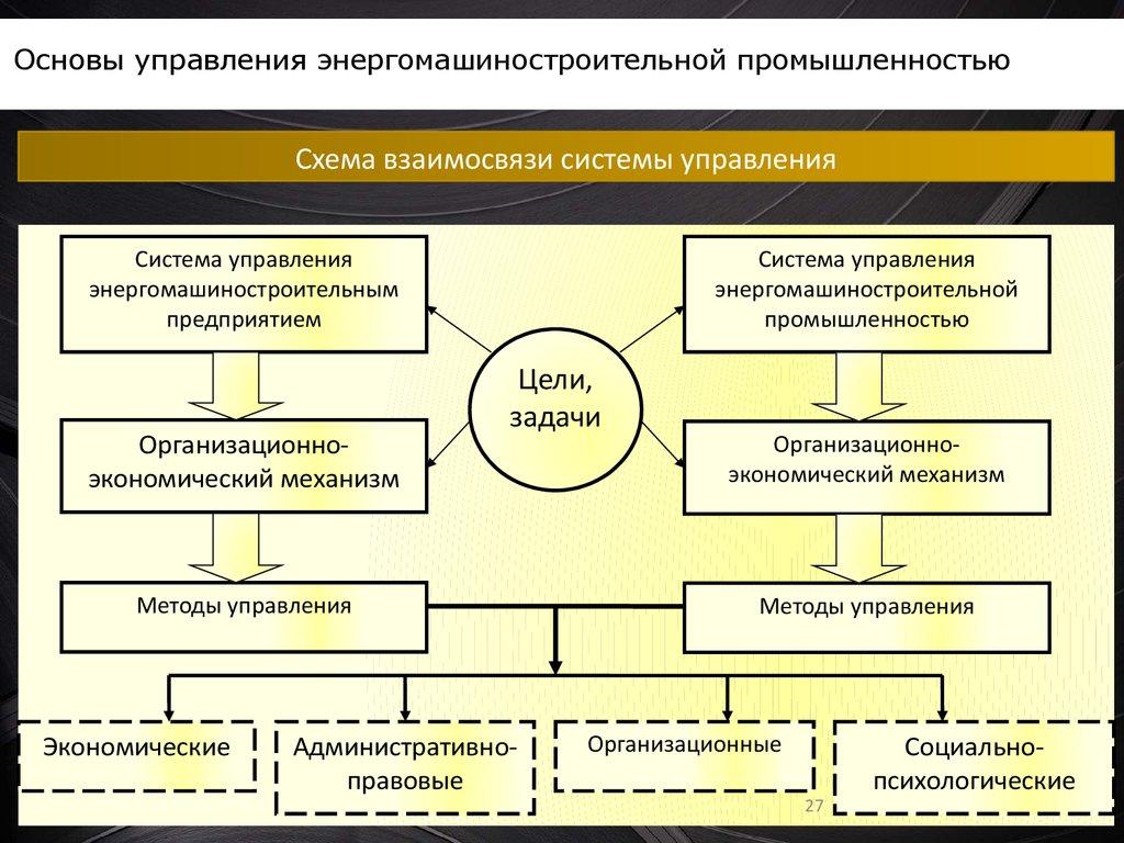 система управления экономическим объектом схема
