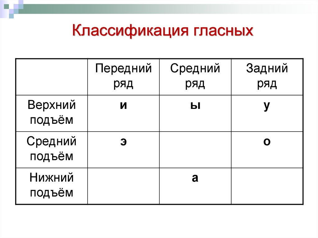 Связано деление гласных по ряду и подъему