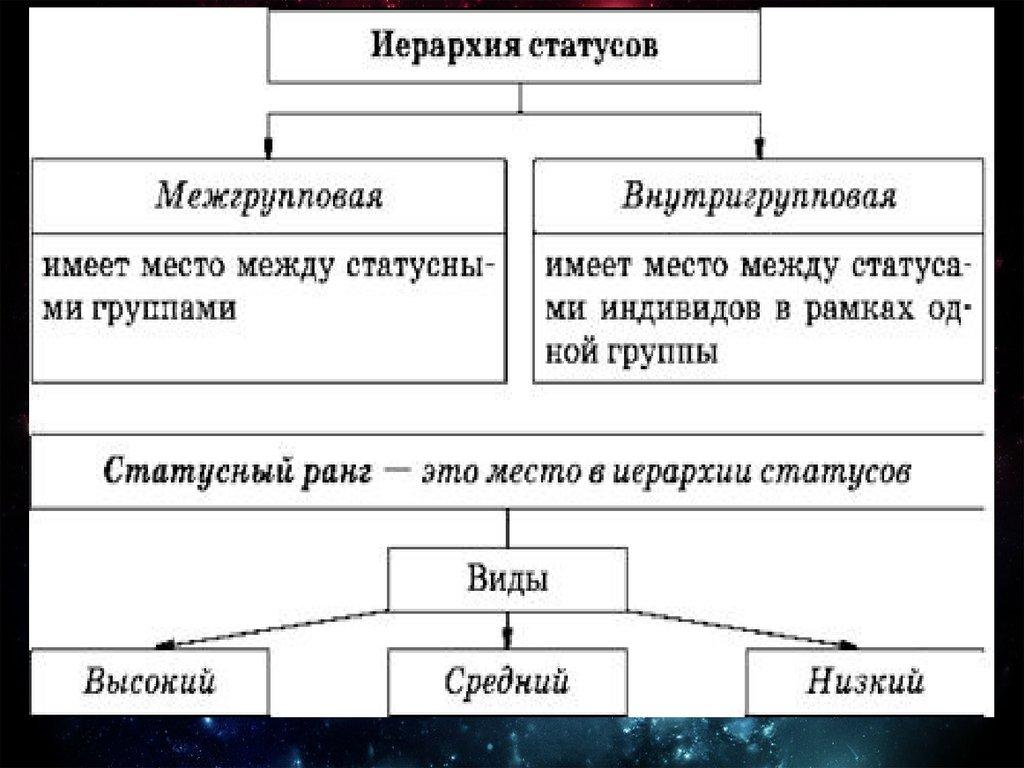 презентация на тему человек и его социальные роли